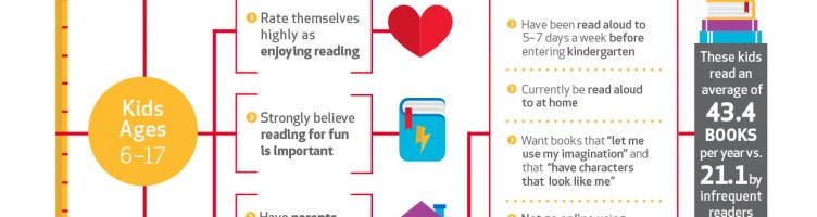 Kids Reading Chart