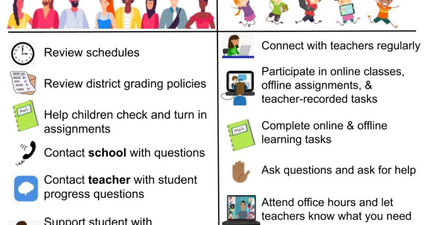 distance learning responsibilities - adult and student