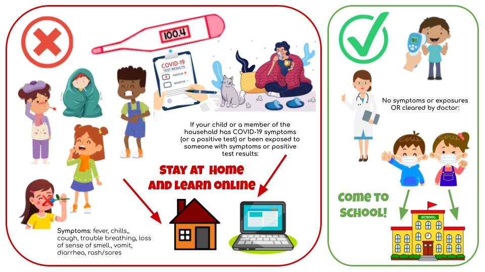If a student has symptoms of COVID or has been exposed to someone with symptoms or a positive test, learn online. No symptoms or exposures - come to school!