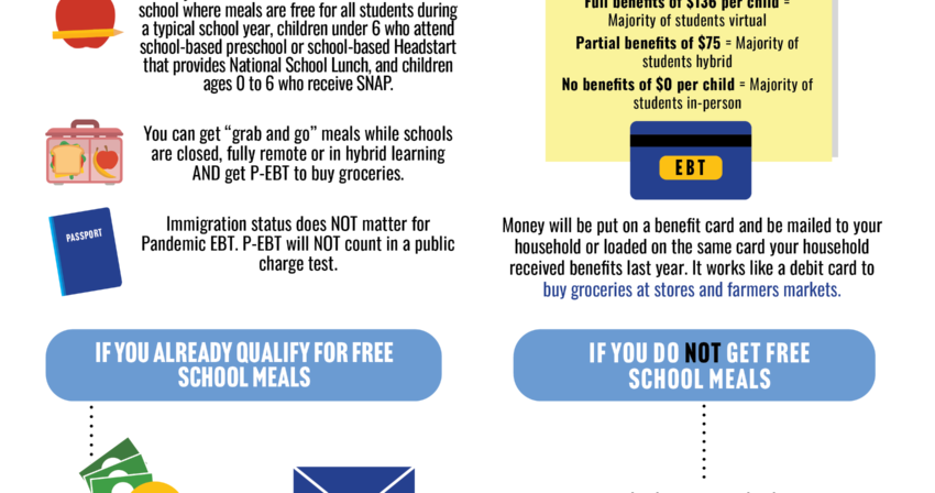 infographic explaining pandemic ebt program